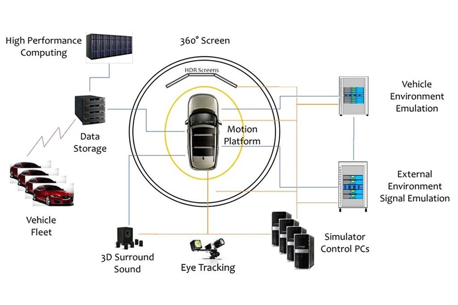 Combate aos hackers dos carros aut nomos actualidade for Simulador de cocinas integrales online
