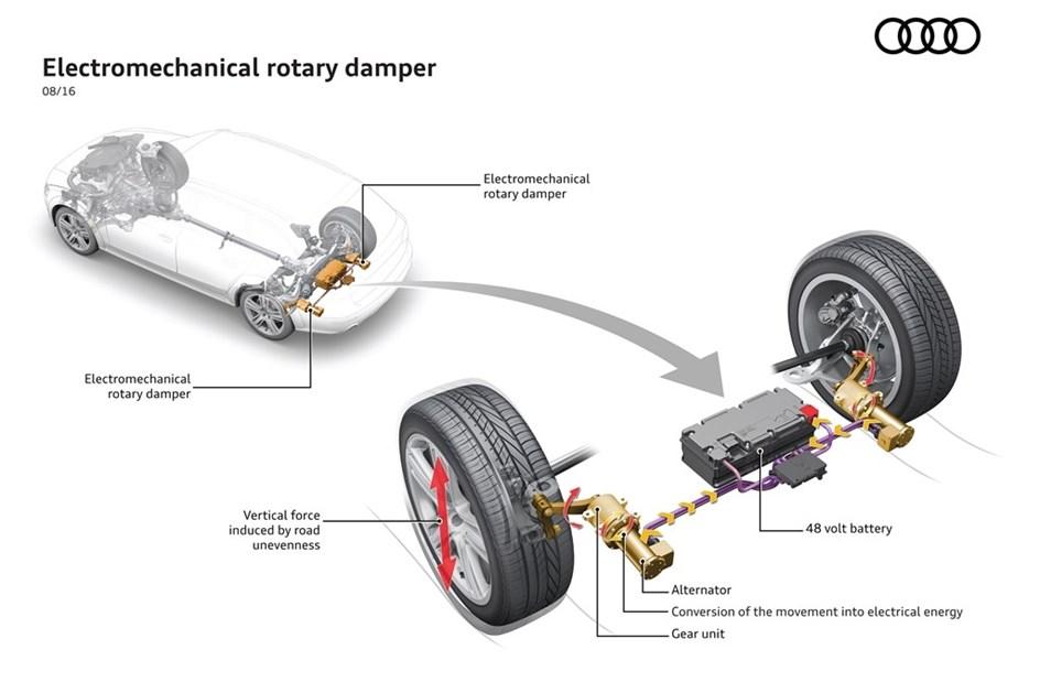 Audi revela sistema de suspensão que armazena energia